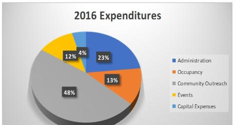 Chart Showing 2016 Expenditures