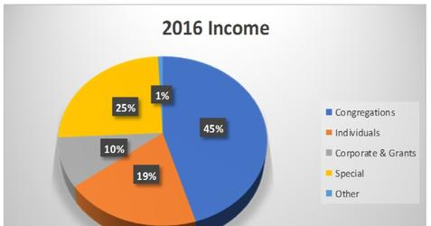 Chart Showing 2016 Income